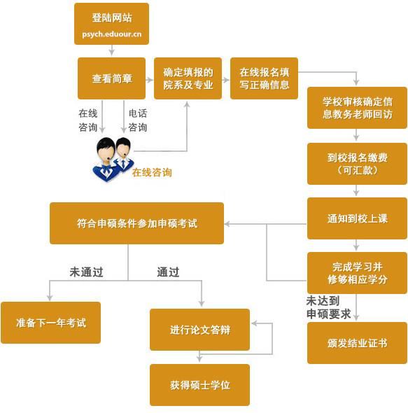 中国科学院心理研究所申硕流程