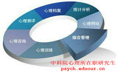 中科院心理所在职研究生发展与教育心理招生信息介绍